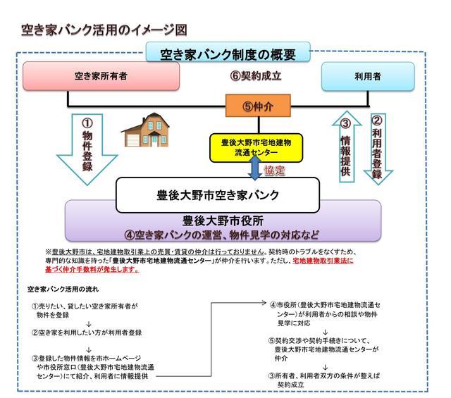 空き家バンク活用のイメージ図